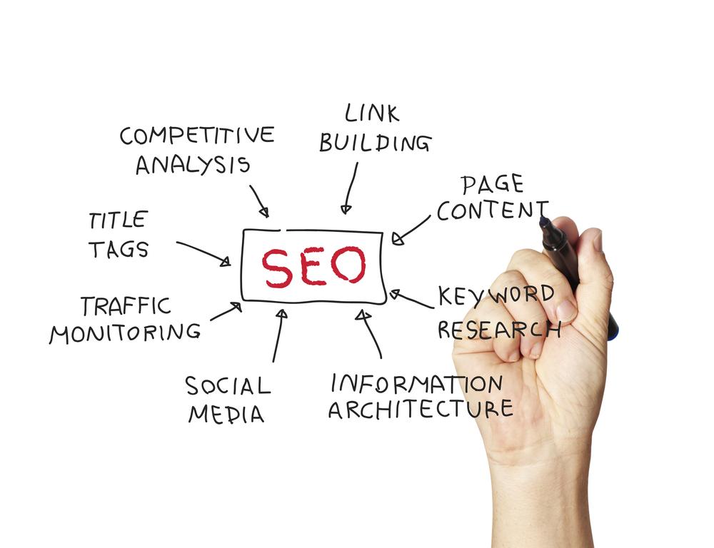 Search Engine Optimization: The Basics