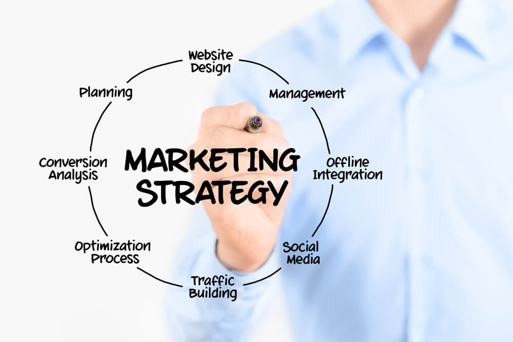9 Types of Internet Marketing Strategies